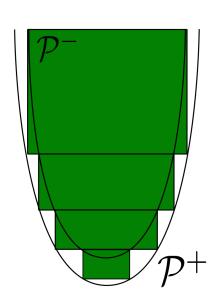 Cylindres itérés dans la démonstration de l'inégalité de Harnack